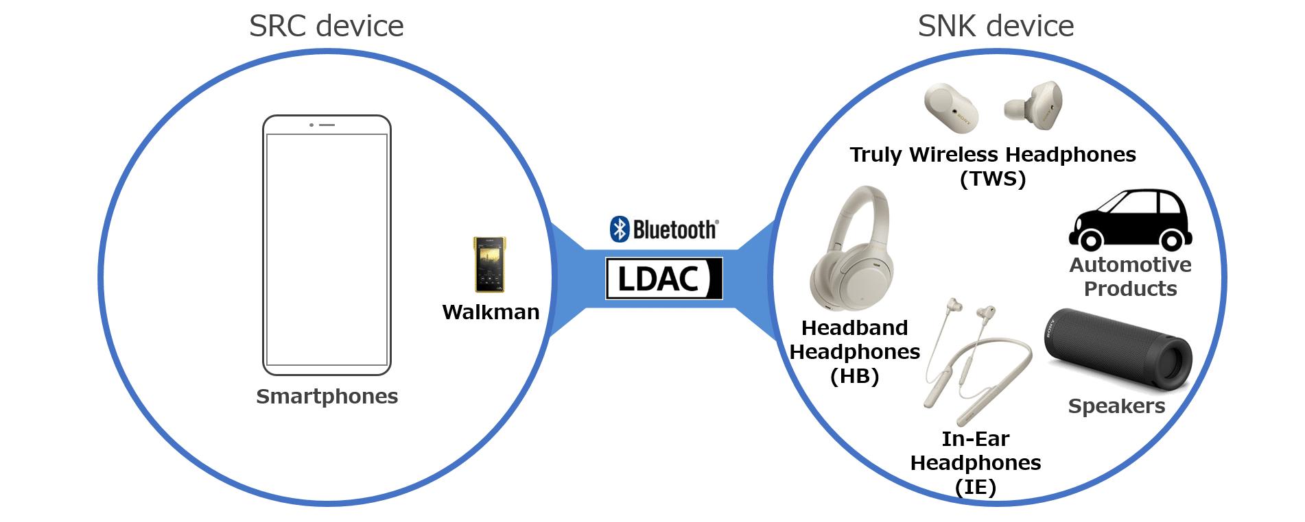 устройства с поддержкой ldac